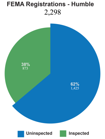 Chart created by Eric Cabera data provided by FEMA.gov