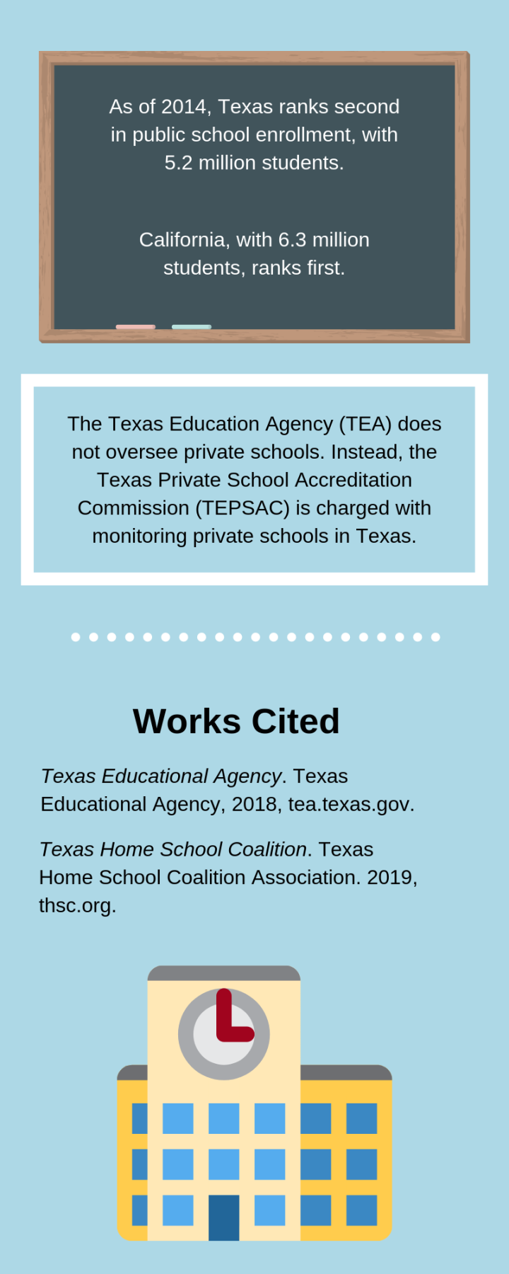 Education in Texas 2_2