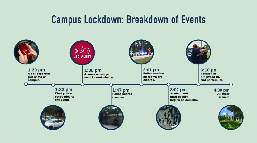 Final Lockdown Timeline